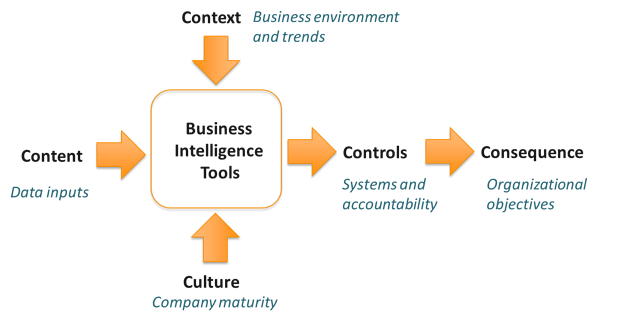 Business-intelligence-tools-diagram.png