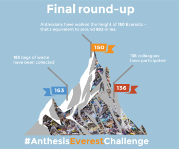 Everest progress - final round up