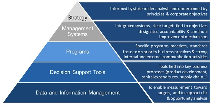 determining which strategic framework fits the specific requirements of firms Early in the program, you should plan and conduct a checkpoint review of the financial management apparatus and identify needs and requirements that are specific to the program implementing the program's financial practices may require nothing more than educating people about how to apply them.