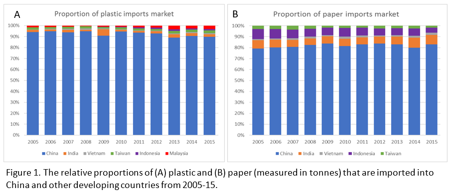 graphs of plastic and paper imports to China