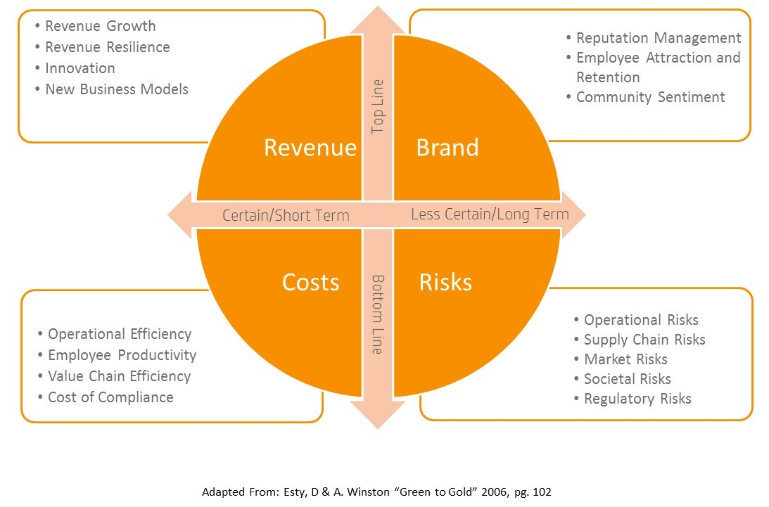 business value framework