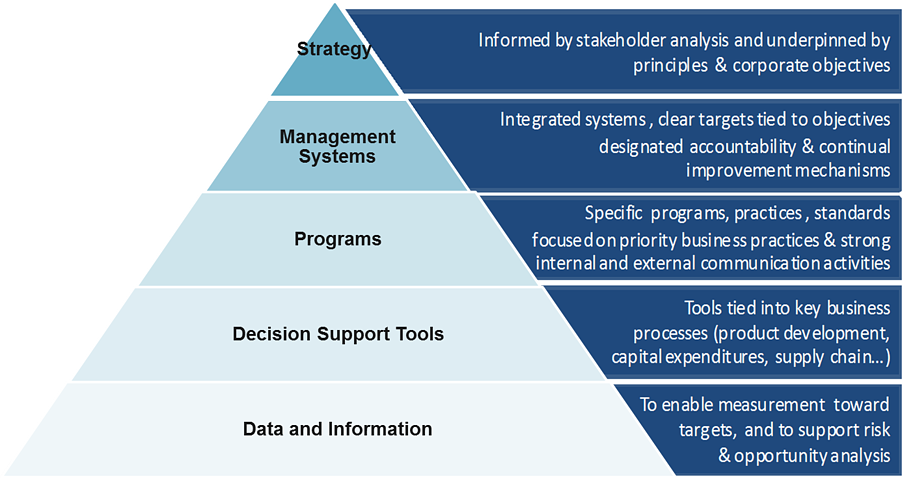PSRT-Sustainability-Implementation-Pyramid.png