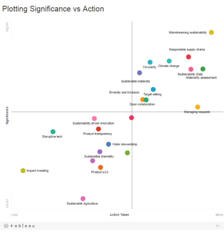 Plotting significance vs action - emerging trends-1