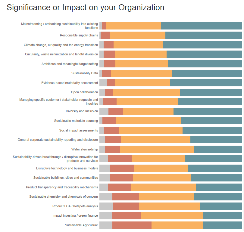 Significance or impct on your organization