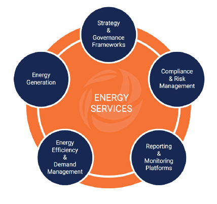 energy services graphic
