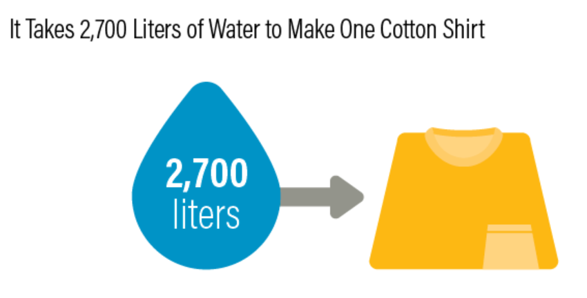 water consumption graphic