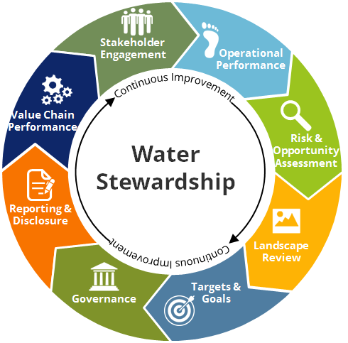 water stewardship 2.png